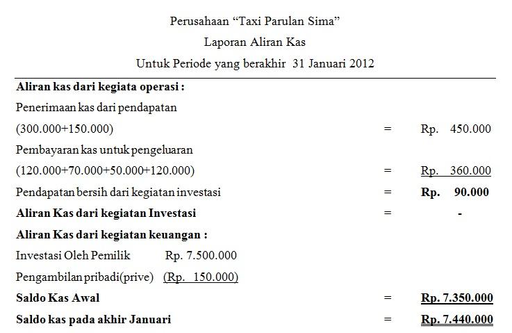 Jenis Jenis Perusahaan Dan Laporan Keuangan Study