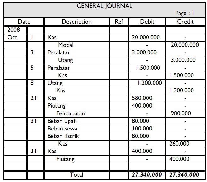 25@gri: Jurnal Umum Perusahaan Dagang